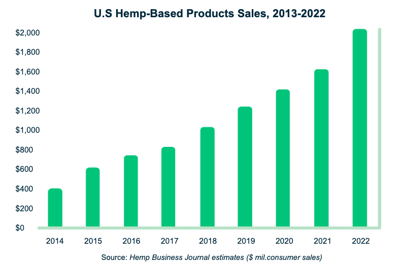 Hemp growth graph